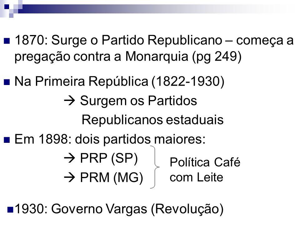 Na Primeira República (1822-1930)  Surgem os Partidos