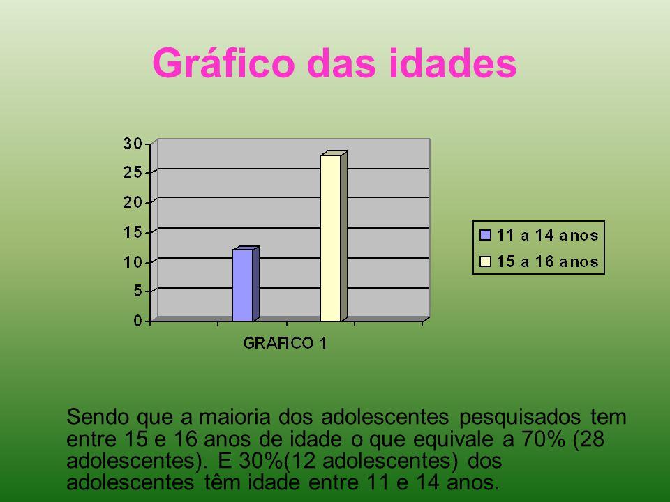 Gráfico das idades