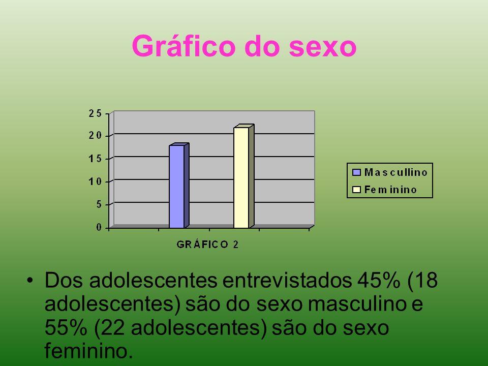 Gráfico do sexoDos adolescentes entrevistados 45% (18 adolescentes) são do sexo masculino e 55% (22 adolescentes) são do sexo feminino.
