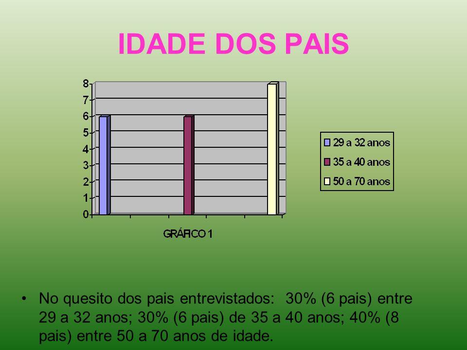 IDADE DOS PAIS