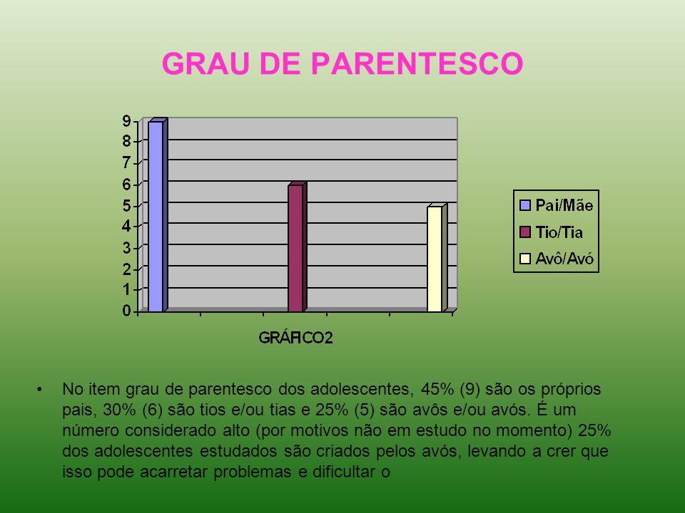 GRAU DE PARENTESCO