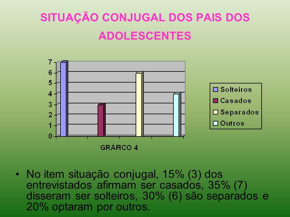 SITUAÇÃO CONJUGAL DOS PAIS DOS ADOLESCENTES