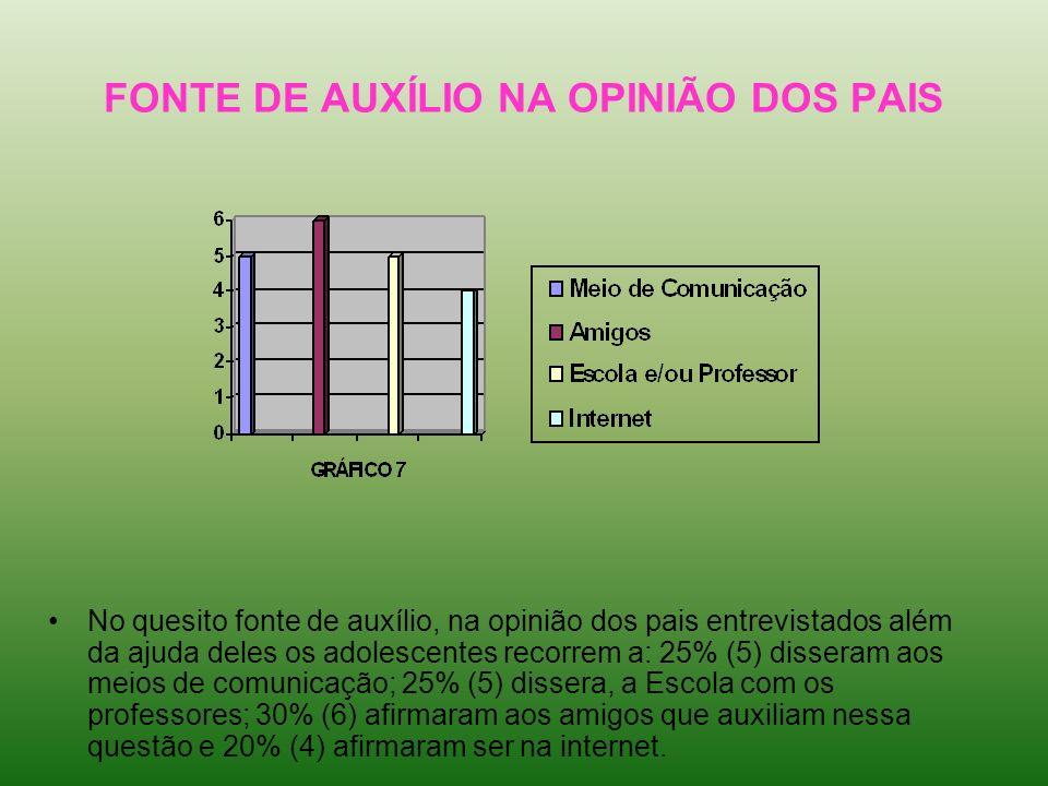 FONTE DE AUXÍLIO NA OPINIÃO DOS PAIS