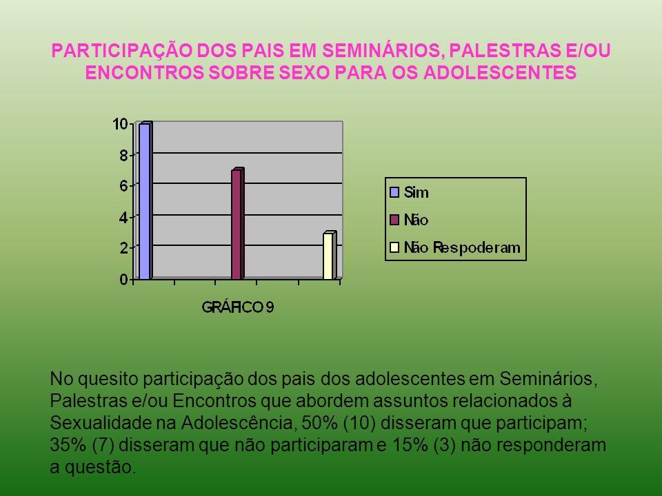 PARTICIPAÇÃO DOS PAIS EM SEMINÁRIOS, PALESTRAS E/OU ENCONTROS SOBRE SEXO PARA OS ADOLESCENTES