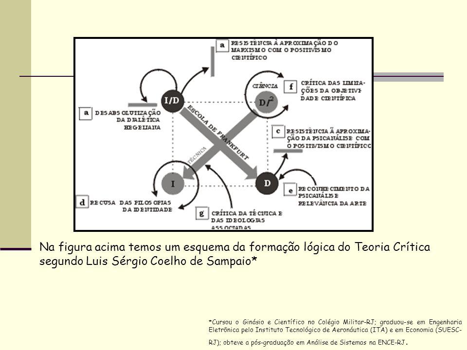 Na figura acima temos um esquema da formação lógica do Teoria Crítica segundo Luis Sérgio Coelho de Sampaio*
