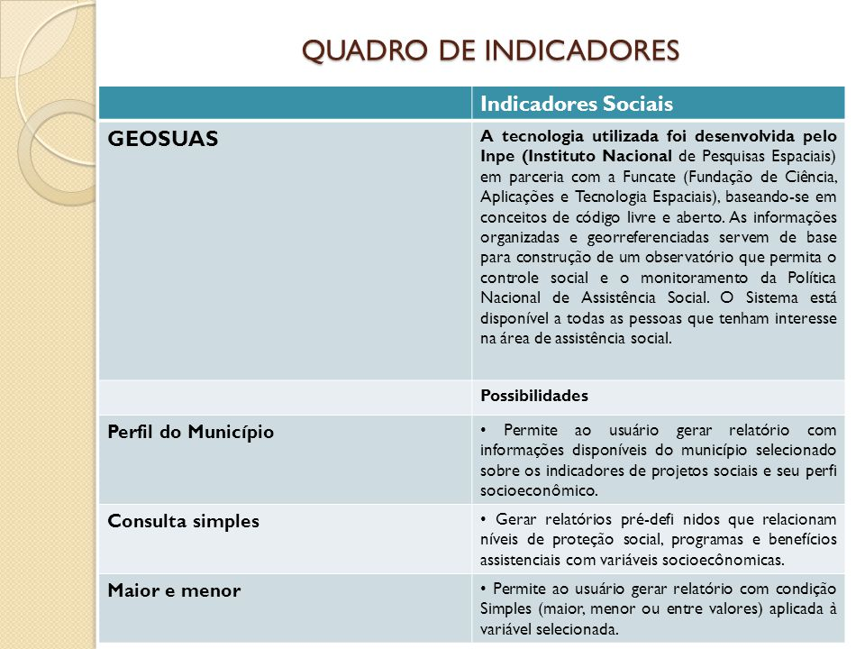 QUADRO DE INDICADORES Indicadores Sociais GEOSUAS Perfil do Município