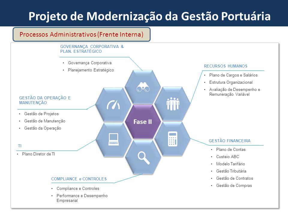 Projeto de Modernização da Gestão Portuária