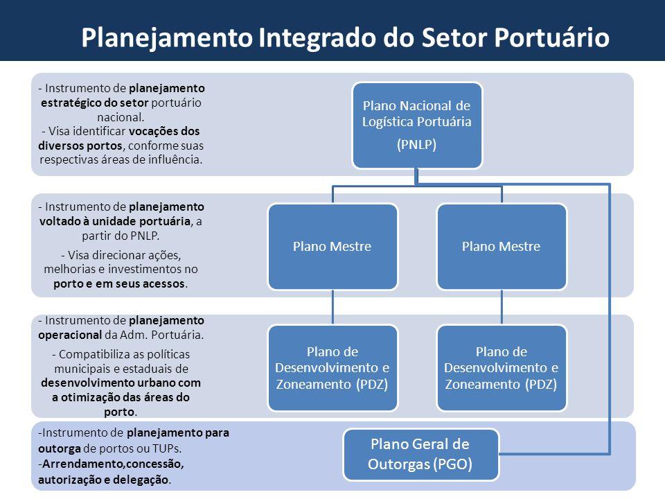 Planejamento Integrado do Setor Portuário