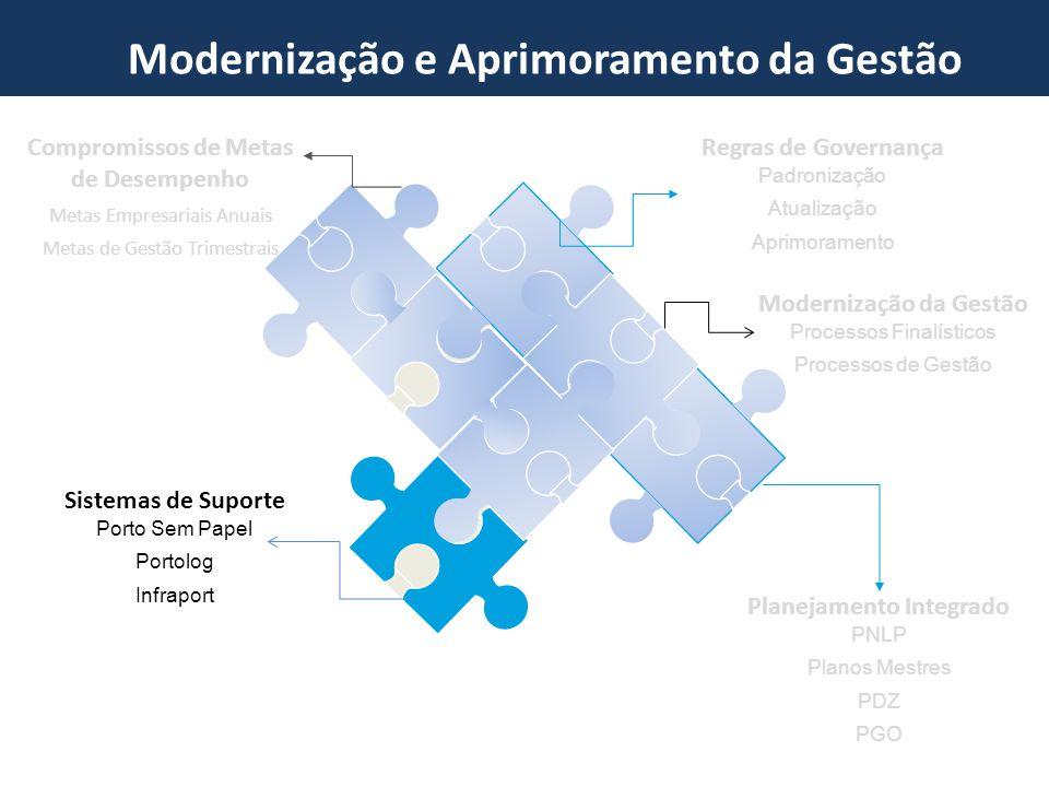 Programa de Investments em Portos