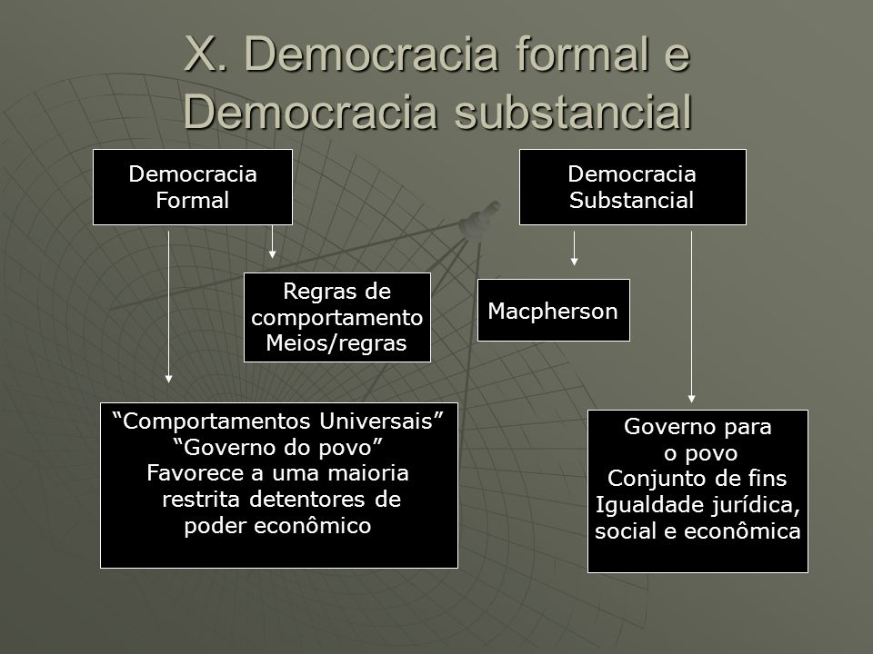 X. Democracia formal e Democracia substancial