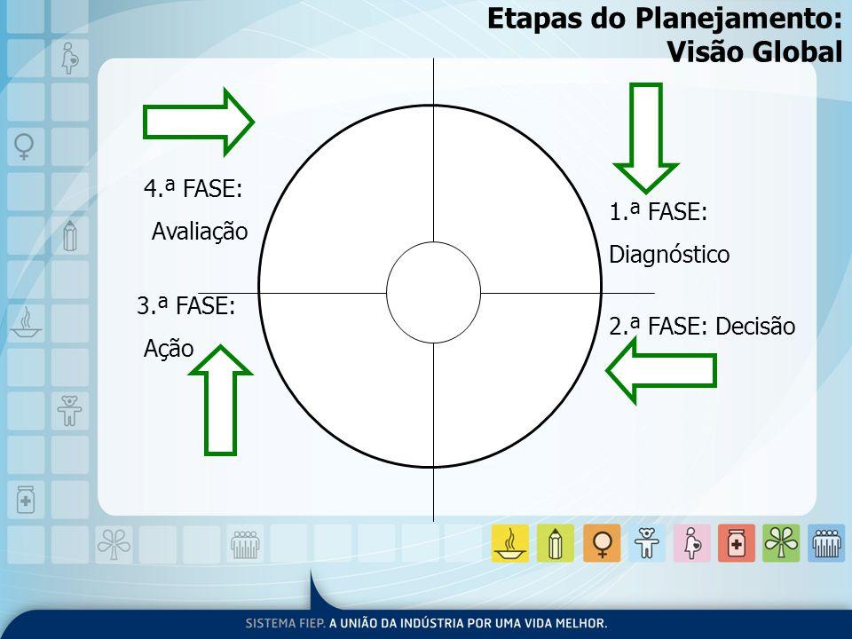 Etapas do Planejamento: Visão Global