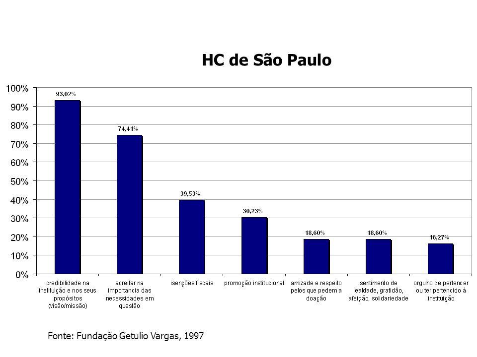 HC de São Paulo Fonte: Fundação Getulio Vargas, 1997
