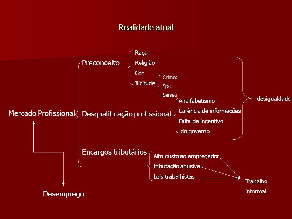 Realidade atual Preconceito Desqualificação profissional