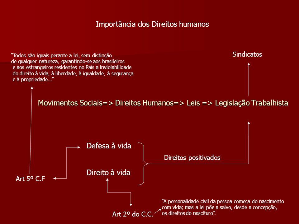 Importância dos Direitos humanos