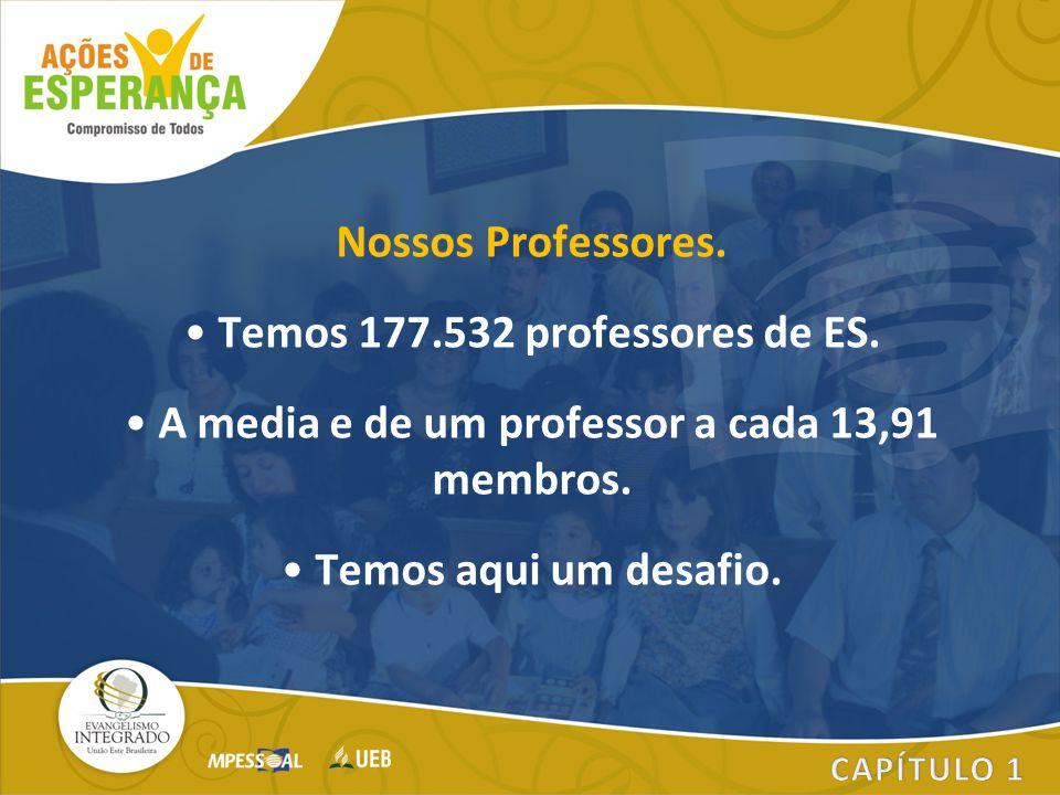 Temos 177.532 professores de ES.
