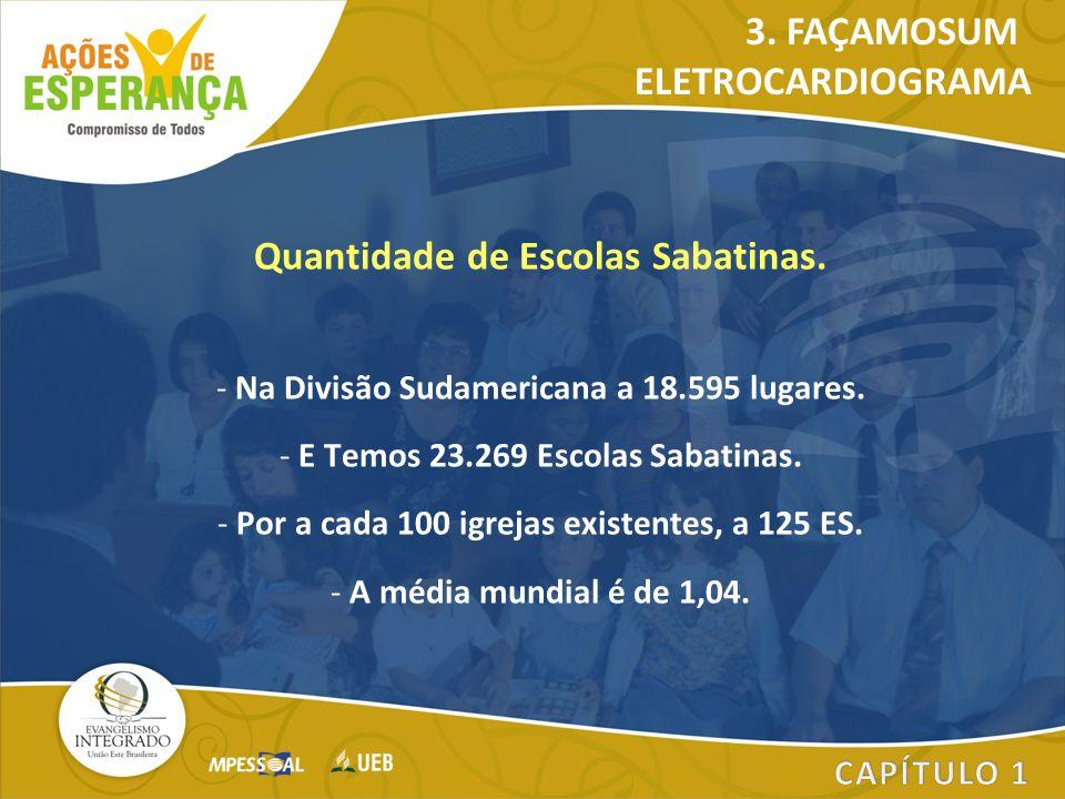 Quantidade de Escolas Sabatinas.