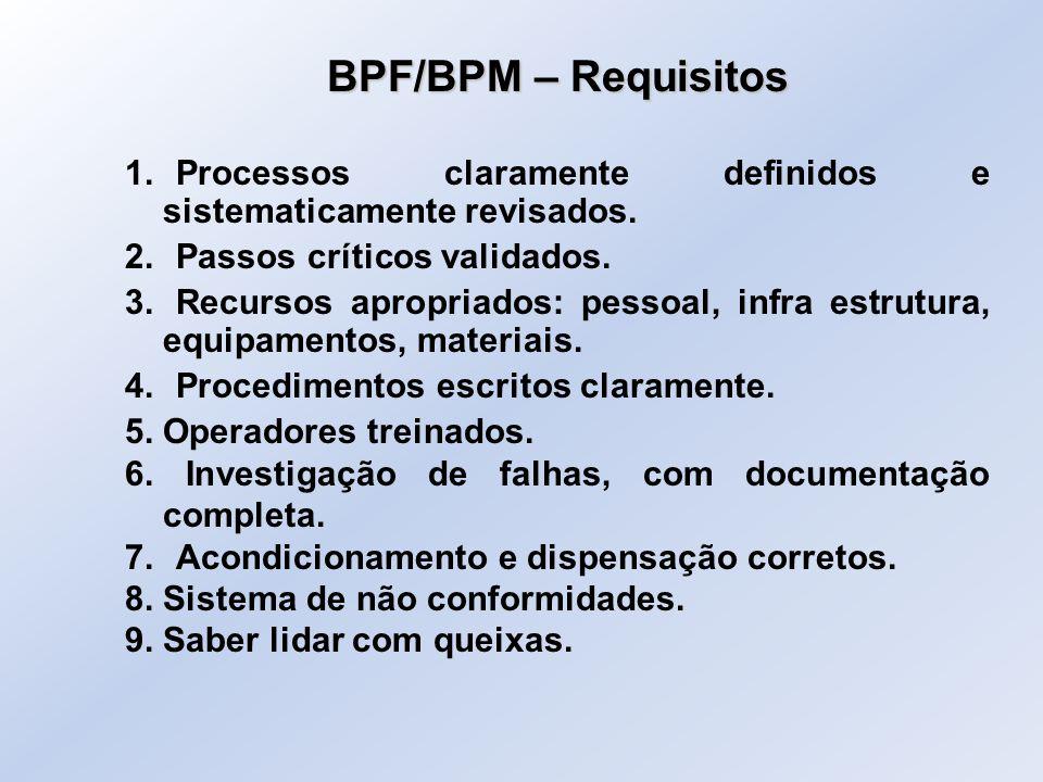BPF/BPM – Requisitos 1. Processos claramente definidos e sistematicamente revisados. 2. Passos críticos validados.