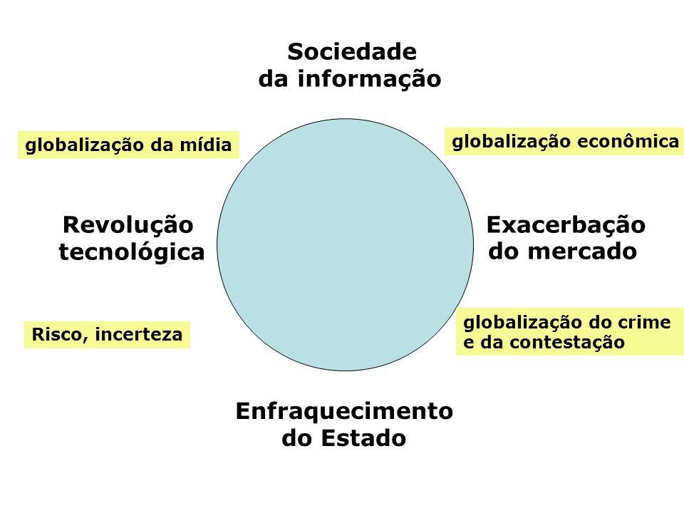 Sociedade da informação Revolução tecnológica Exacerbação do mercado