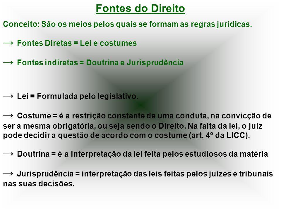 → Fontes Diretas = Lei e costumes