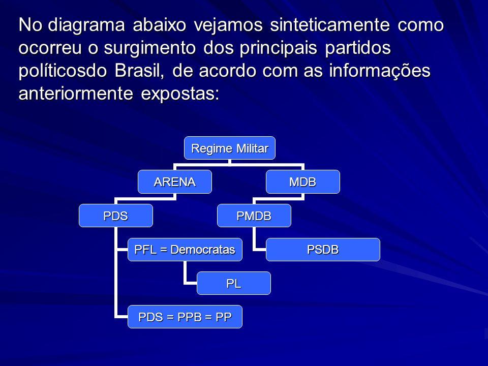 No diagrama abaixo vejamos sinteticamente como ocorreu o surgimento dos principais partidos políticosdo Brasil, de acordo com as informações anteriormente expostas: