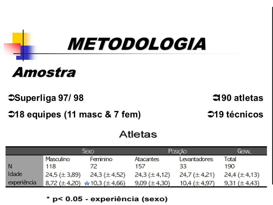 METODOLOGIA Amostra Superliga 97/ 98 18 equipes (11 masc & 7 fem)