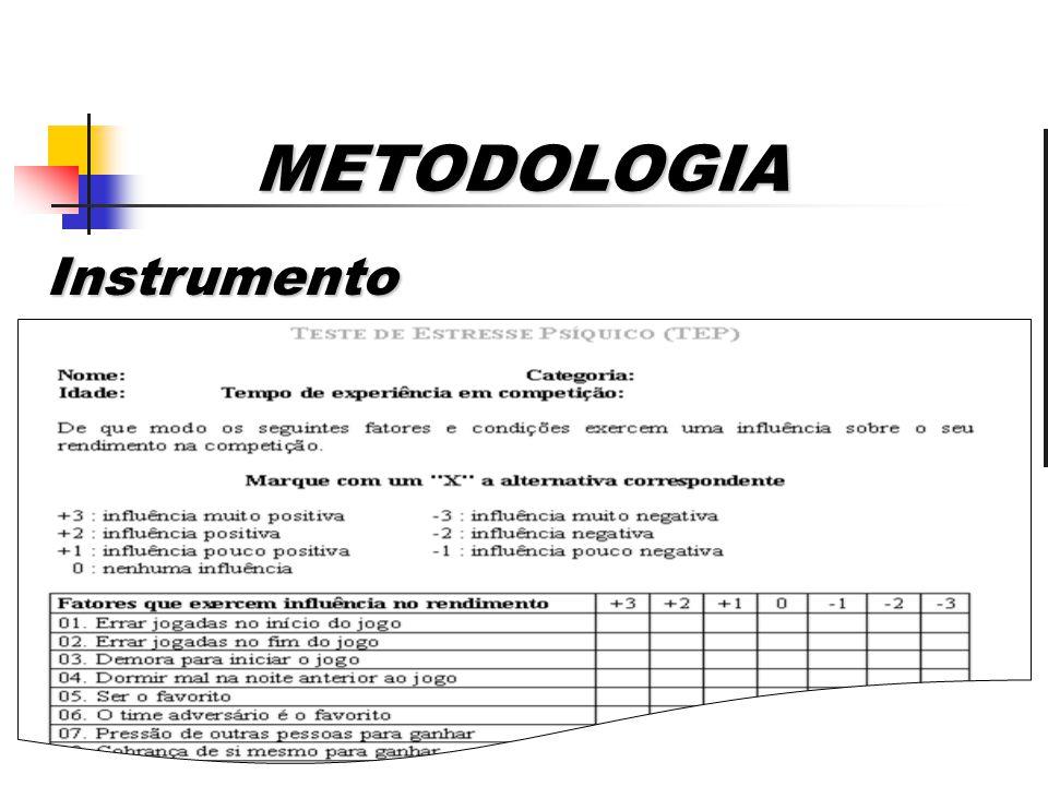 METODOLOGIA Instrumento Instrumento