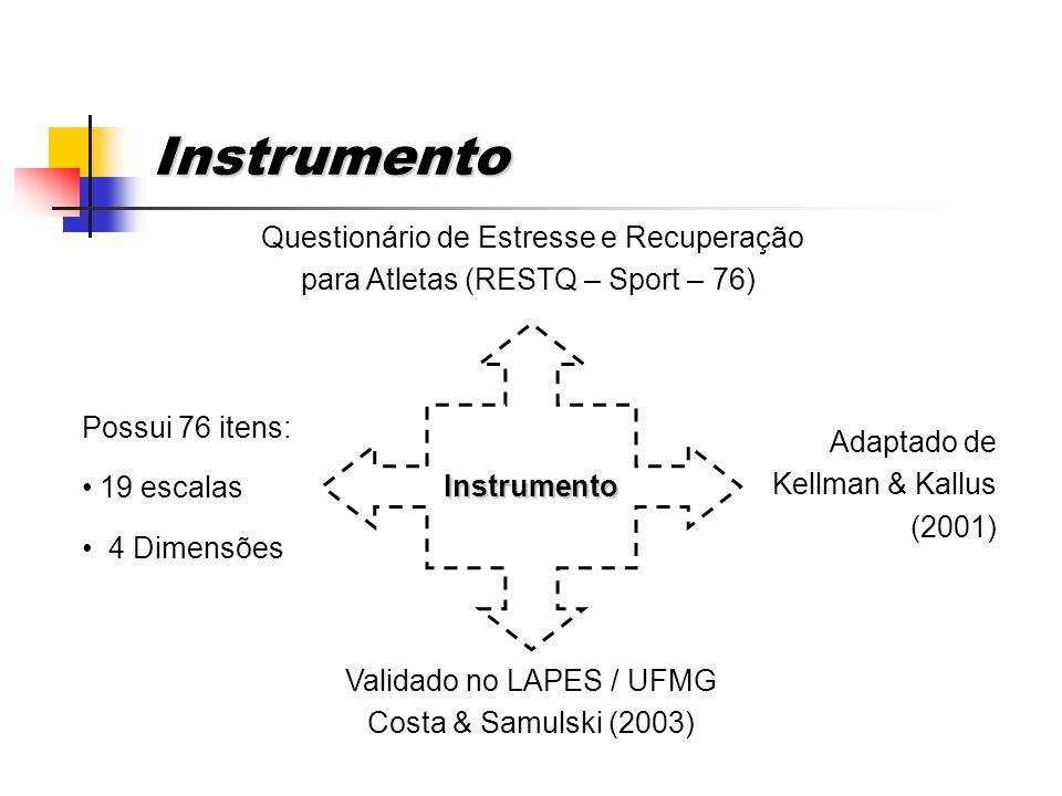 Validado no LAPES / UFMG Costa & Samulski (2003)