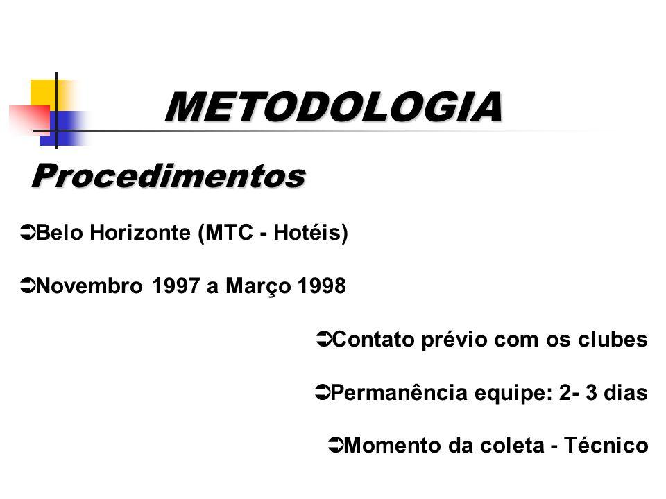 METODOLOGIA Procedimentos Procedimentos Belo Horizonte (MTC - Hotéis)
