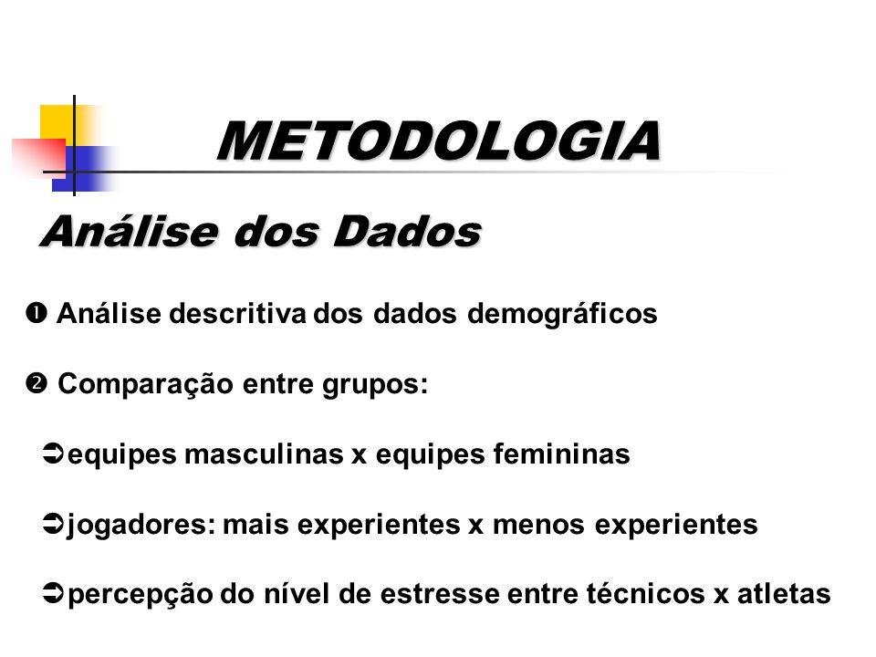 METODOLOGIA Análise dos Dados Análise dos Dados