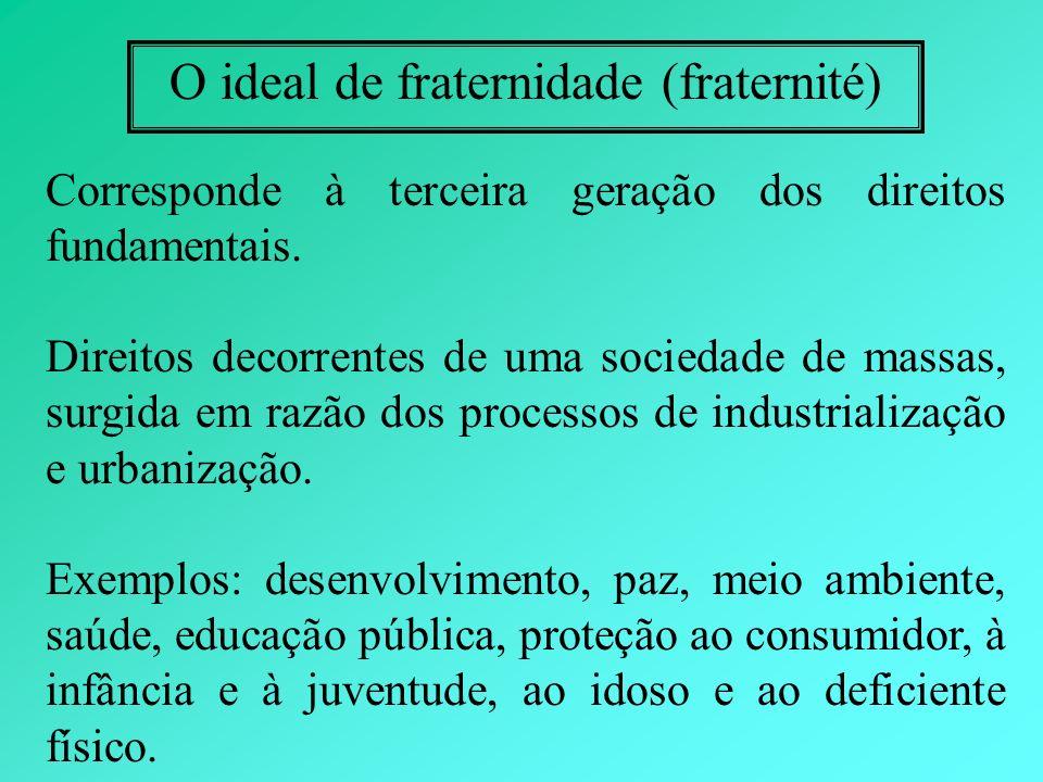 O ideal de fraternidade (fraternité)