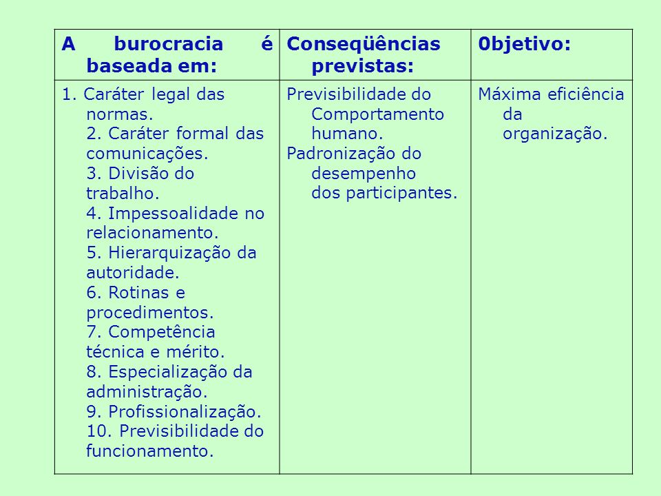 A burocracia é baseada em: Conseqüências previstas: 0bjetivo: