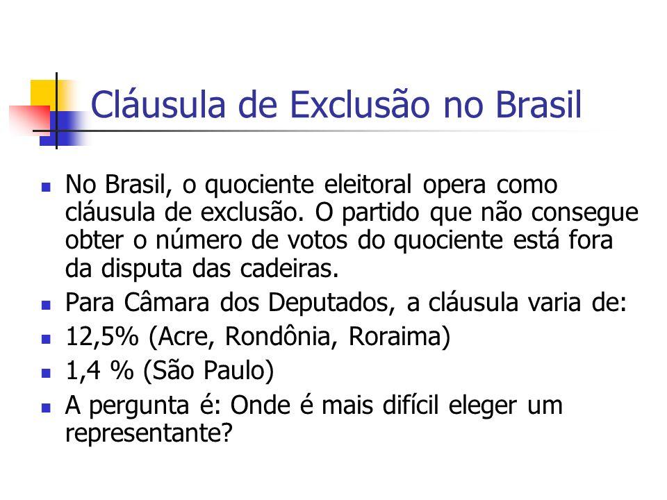 Cláusula de Exclusão no Brasil
