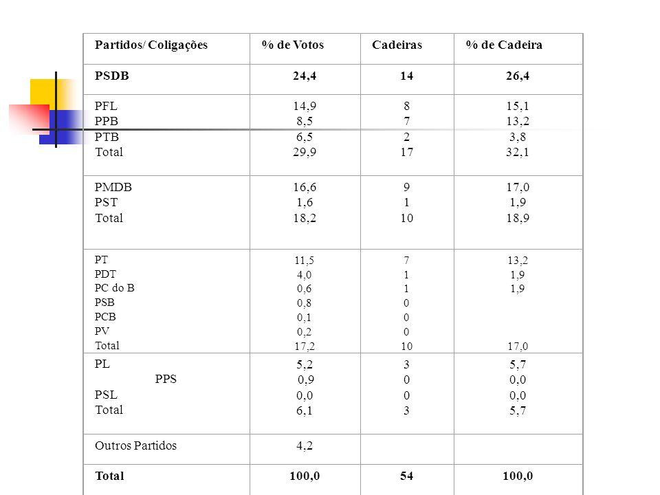 Partidos/ Coligações % de Votos Cadeiras % de Cadeira PSDB 24,4 14