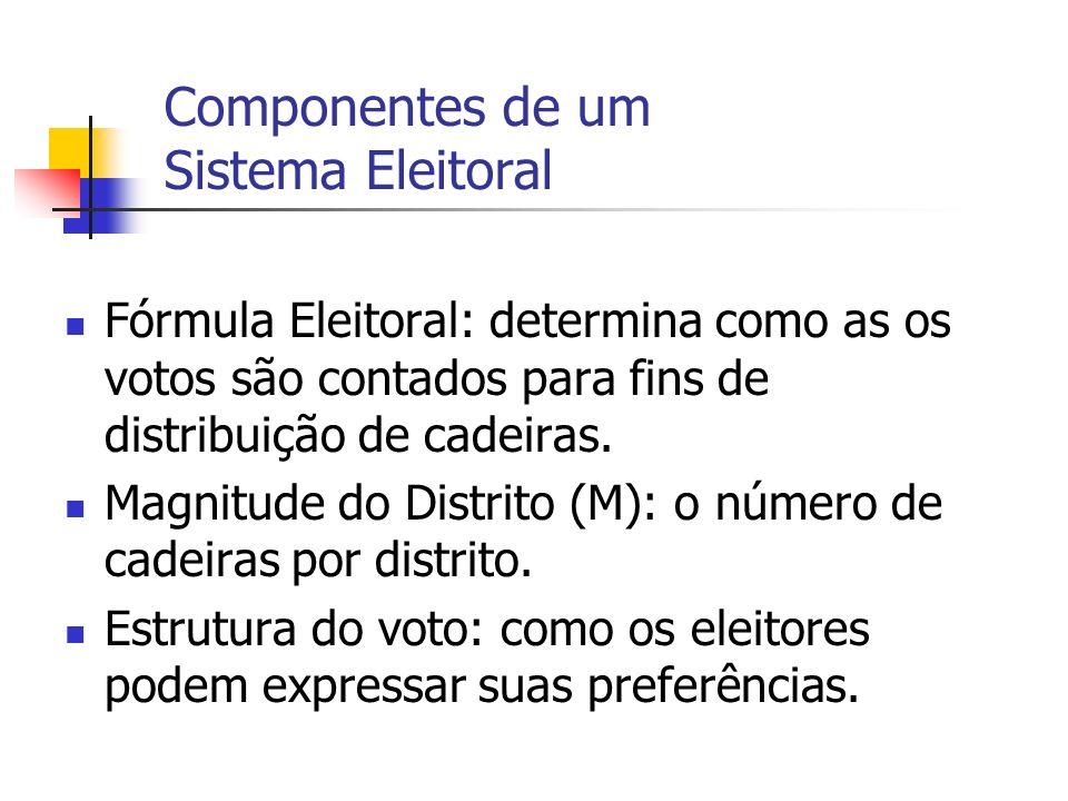 Componentes de um Sistema Eleitoral