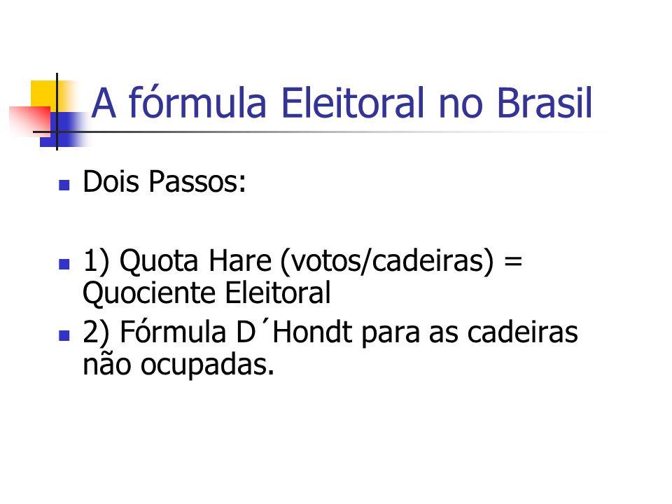 A fórmula Eleitoral no Brasil
