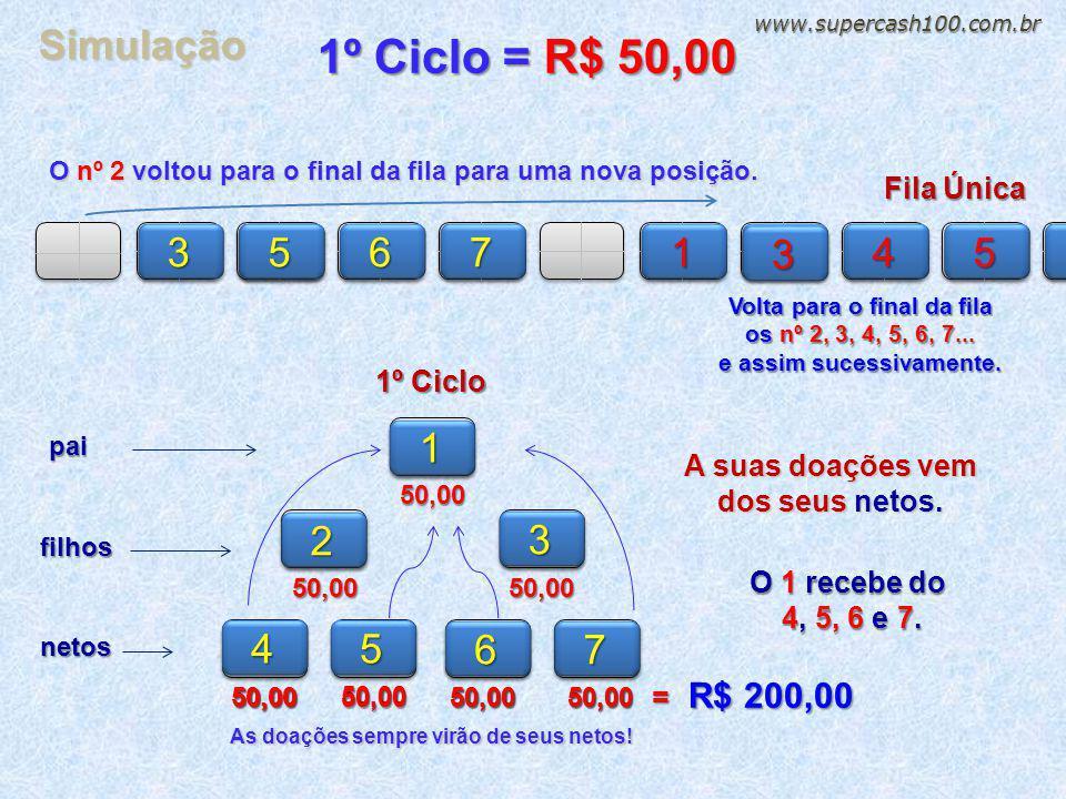www.supercash100.com.br Simulação. 1º Ciclo = R$ 50,00. O nº 2 voltou para o final da fila para uma nova posição.