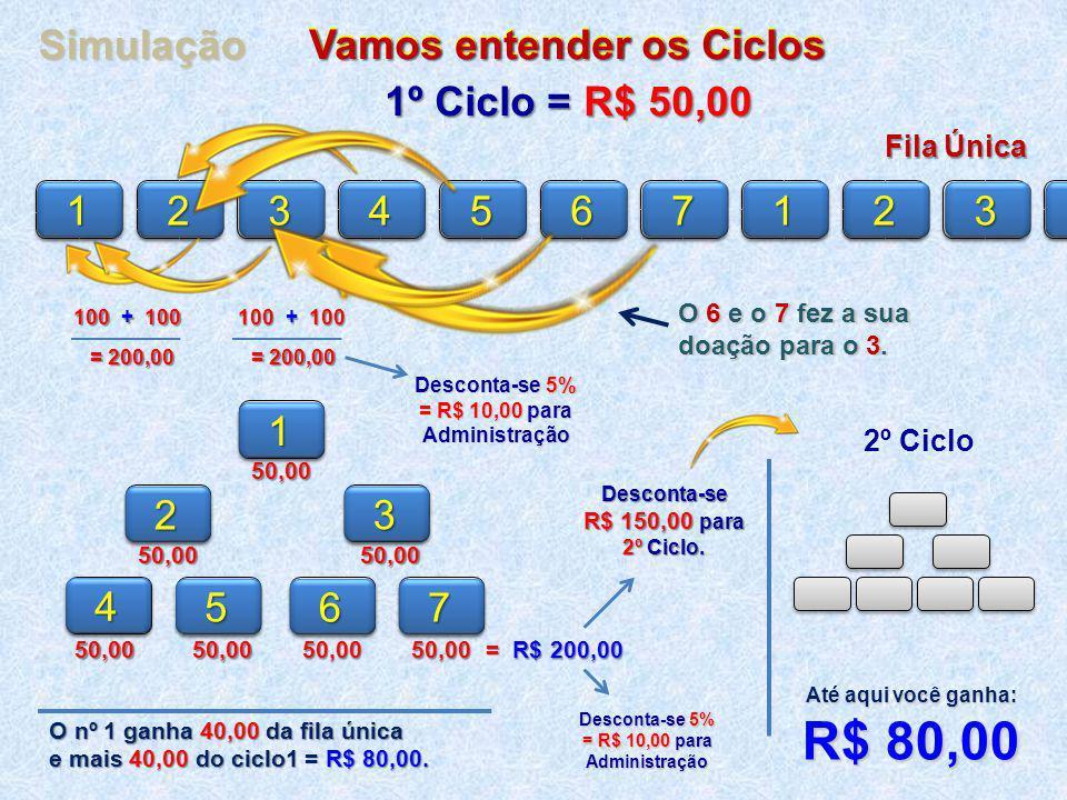 R$ 80,00 Simulação Vamos entender os Ciclos 1º Ciclo = R$ 50,00 1 2 3