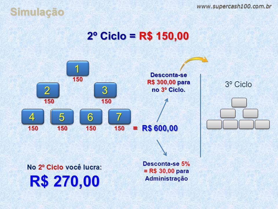 R$ 270,00 Simulação 2º Ciclo = R$ 150,00 1 2 3 4 5 6 7 3º Ciclo