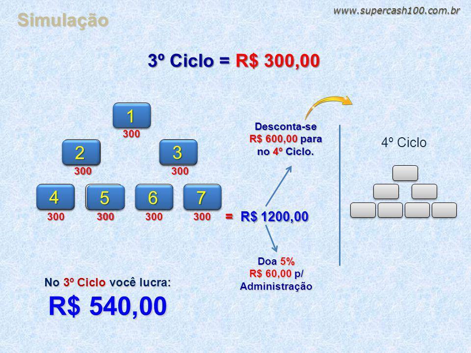 R$ 540,00 Simulação 3º Ciclo = R$ 300,00 1 2 3 4 5 6 7 4º Ciclo