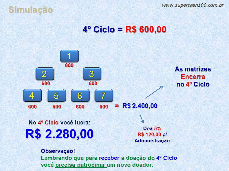 R$ 2.280,00 Simulação 4º Ciclo = R$ 600,00 1 2 3 4 5 6 7 As matrizes