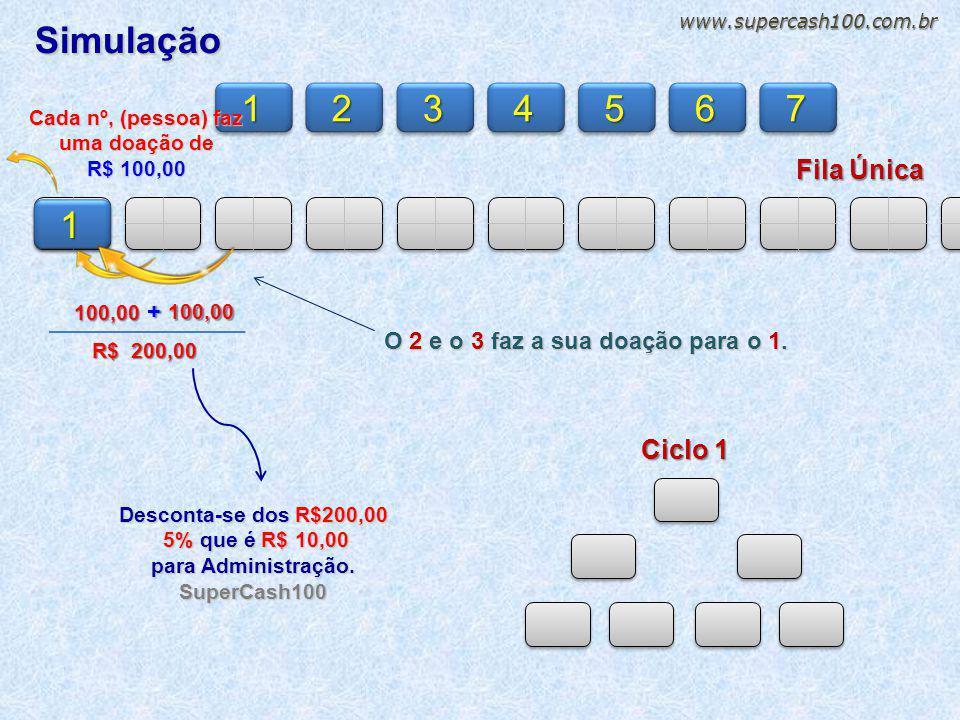 Simulação Simulação 1 2 3 4 5 6 7 1 Fila Única Ciclo 1 + 100,00