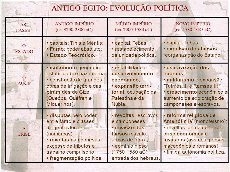 ANTIGO EGITO: EVOLUÇÃO POLÍTICA