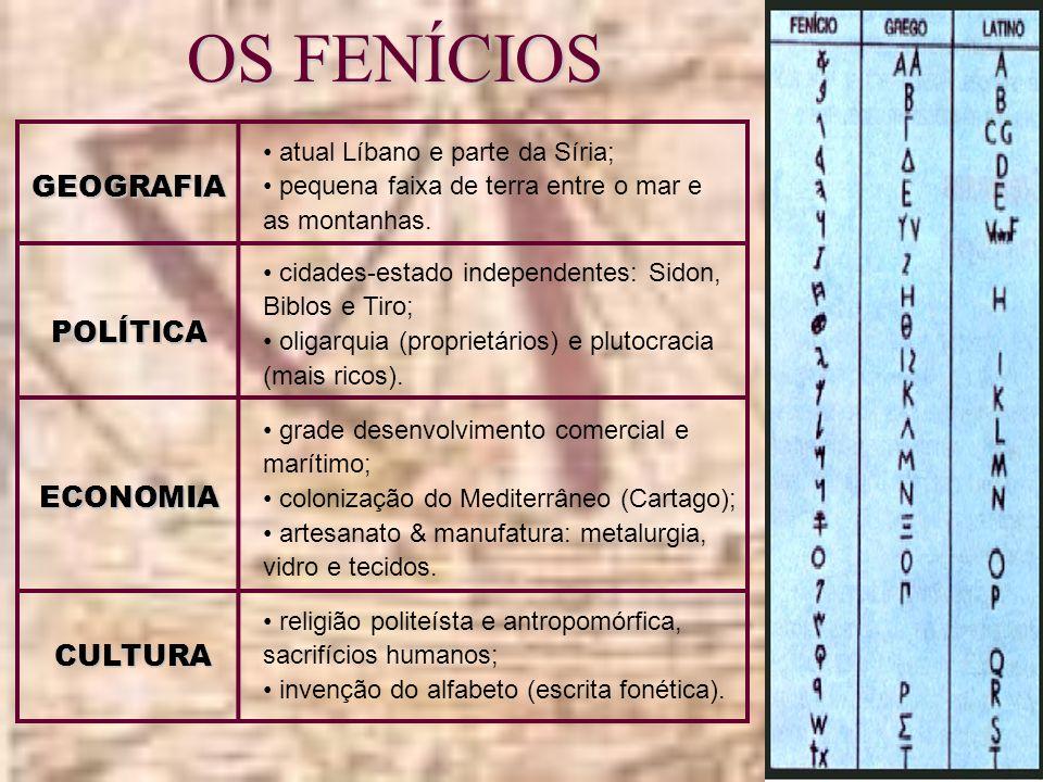 OS FENÍCIOS GEOGRAFIA POLÍTICA ECONOMIA CULTURA
