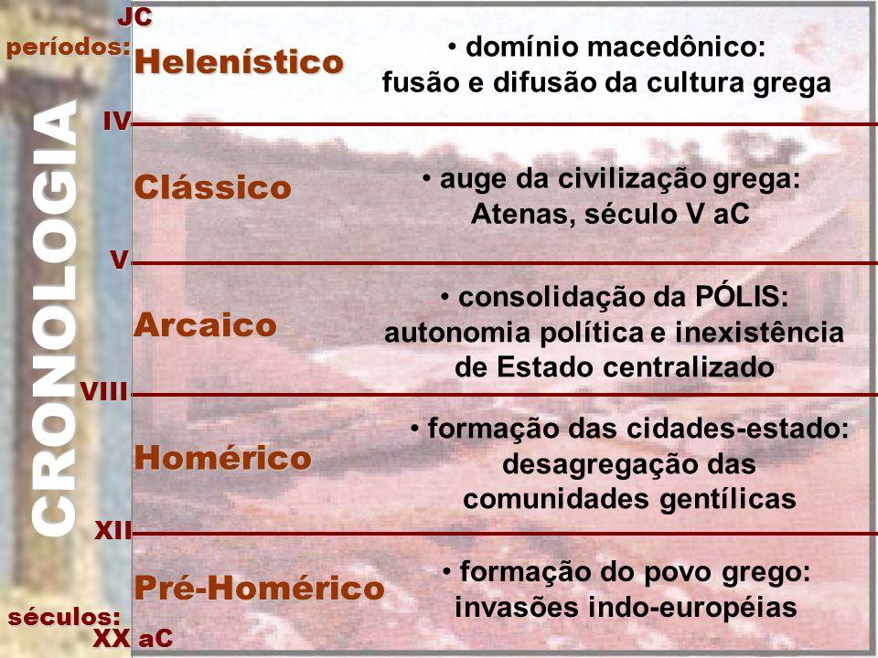 CRONOLOGIA Helenístico Clássico Arcaico Homérico Pré-Homérico