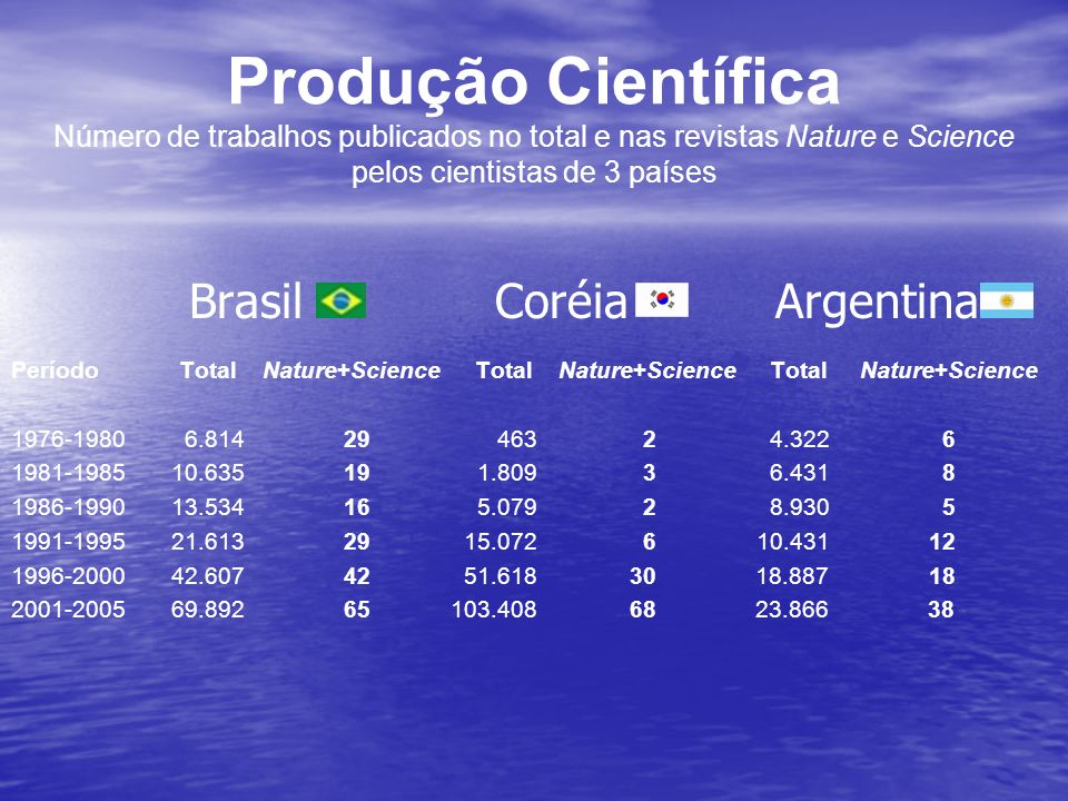Produção Científica Número de trabalhos publicados no total e nas revistas Nature e Science pelos cientistas de 3 países