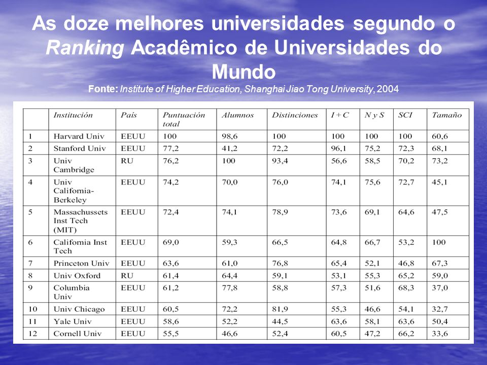 As doze melhores universidades segundo o Ranking Acadêmico de Universidades do Mundo Fonte: Institute of Higher Education, Shanghai Jiao Tong University, 2004