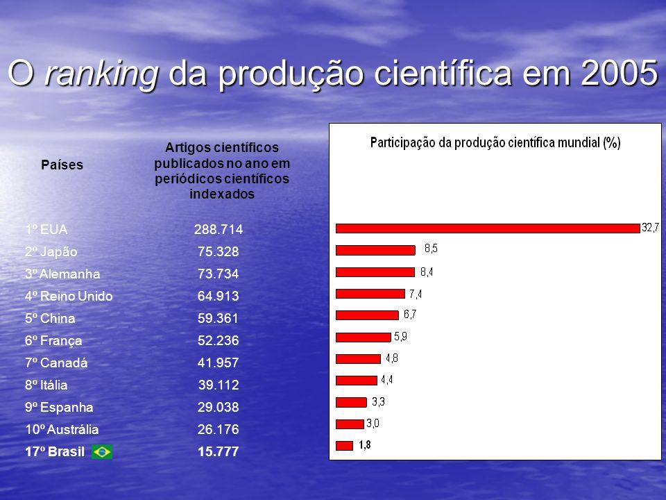 O ranking da produção científica em 2005