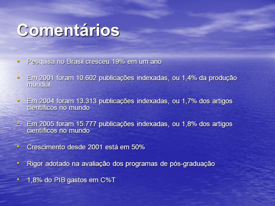 Comentários Pesquisa no Brasil cresceu 19% em um ano