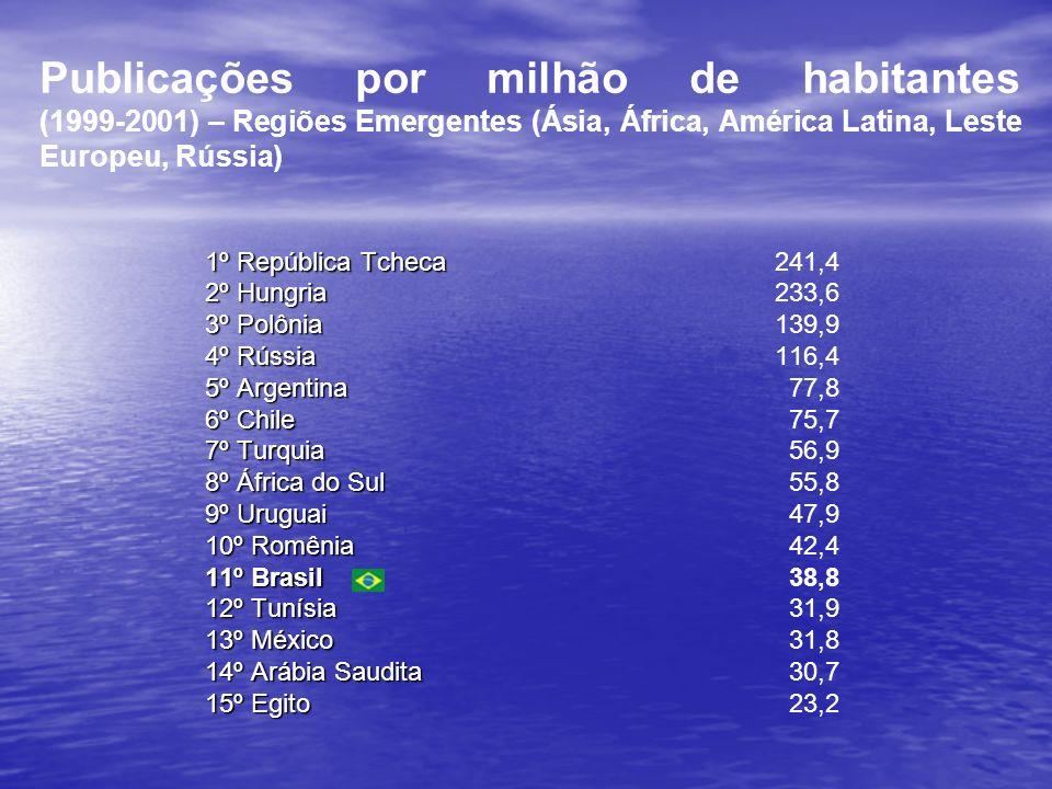 Publicações por milhão de habitantes (1999-2001) – Regiões Emergentes (Ásia, África, América Latina, Leste Europeu, Rússia)