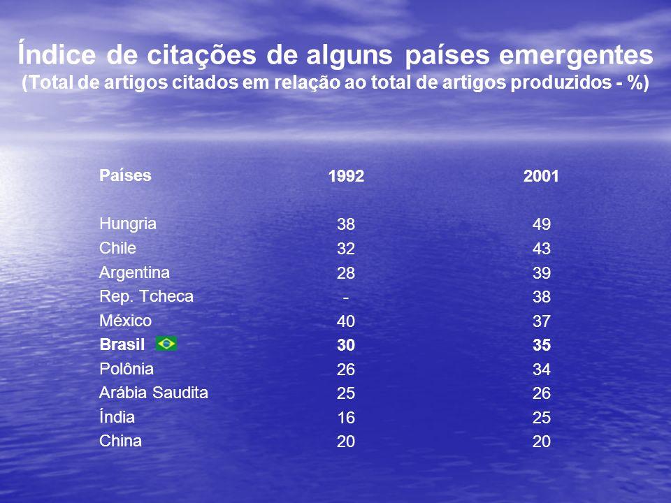 Índice de citações de alguns países emergentes (Total de artigos citados em relação ao total de artigos produzidos - %)